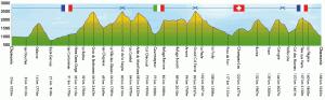 UTMB 2012 Yükseklik Profili