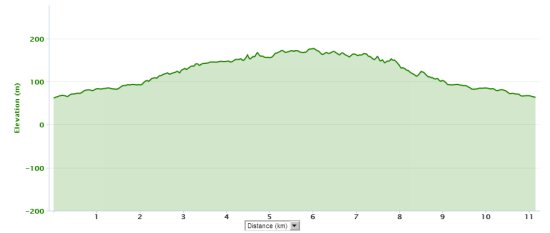 Reebok 11.1 Koşusu eğim profili