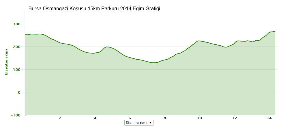 bursa-osmangazi-15km-kosusu-egim-grafigi